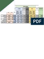 Áreas y Costos de Proyectos. Hidrosanitarias