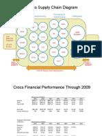Crocs Supply Chain and Financials
