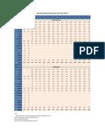 Ekspor Minyak Kelapa Sawit Menurut Negara Tujuan Utama, 2000-2015