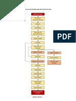 Proceso Diagrama Maiz