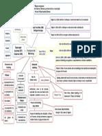 Mapa Conceptual Marketing Mas de 100 Años Alvaro Felipe Apraez Gomez