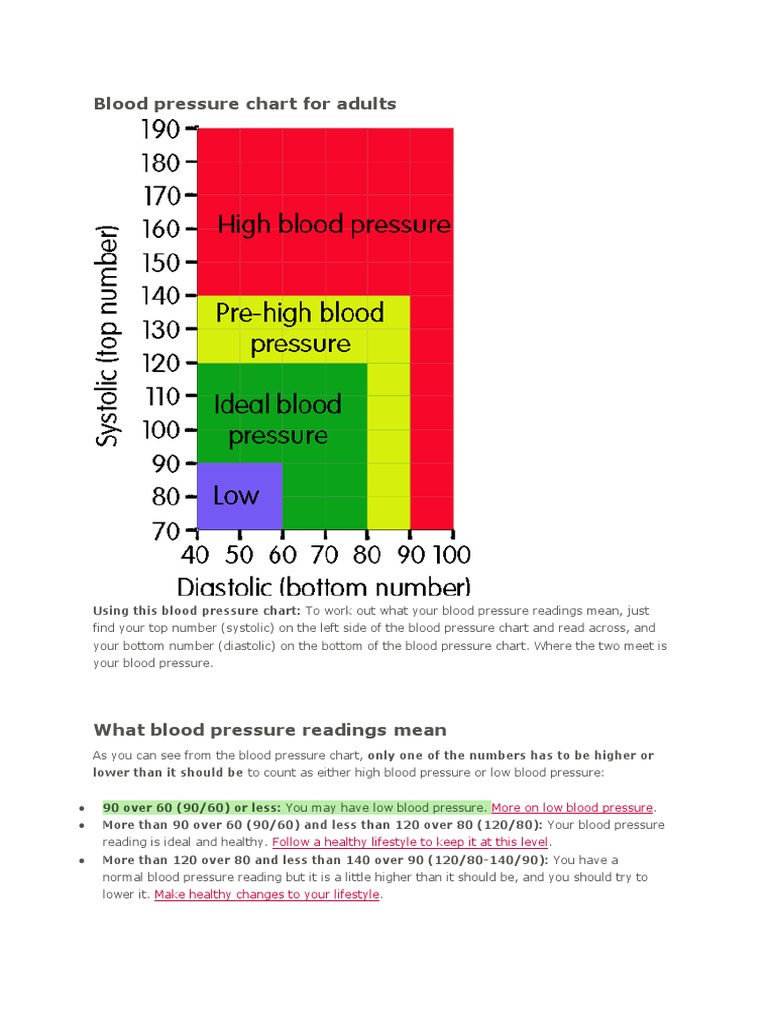 Blood pressure chart for adults nvjuhfo Choice Image