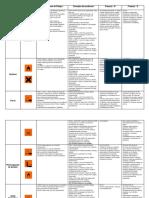Categorias y Riegos de Reactivos Quimicos