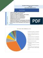 Exportaciones Mineras 2011-2016