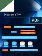 Diagrama T-V Propiedades
