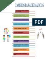 Anexo 3.Cambios Paradigmaticos de La Gerencia