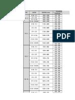 Tabel Tulangan Core Wall