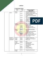 Daftar Diagnosis Komunitas