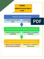 Infografia Manejo Del Lugar de Los Hechos o Escena