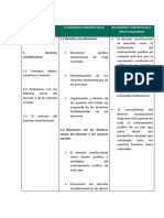 Ordenador Conceptual Módulos 1 y 2 Derecho Constitucional.pdf