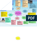 Concept Map Template 2