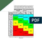 2010-03 Penndot IRI Chart