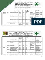 9.1.1.3 Analisa, Evaluasi Tindak Lanjut Mutu Layanan Klinis