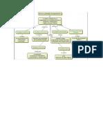 Mapa Conceptual de Paradigmas de La Programacion