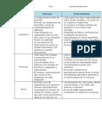 EJERCICIO 22_vewntajas e Inconvenientes Modelos Organizacion