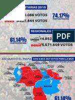 Abstención y participación en las elecciones de 2017 y 2015
