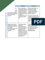 edtc 670 phase 2 objectives