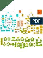 Vedanta Concept Map