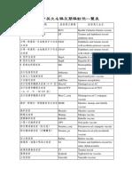疫苗中英文原名簡稱對照一覽表(1)