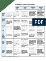 346581169-cstp-continuum-of-practice-levels-of-teacher-development
