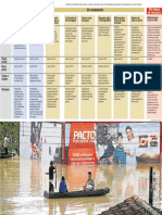 Pacto Defesa Civil