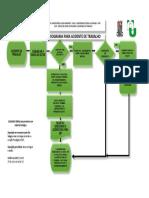 FLUXOGRAMA ACIDENTE DE TRABALHO 04.03.16.pdf
