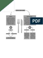 Gráfico Fome Física X Fome Emocional