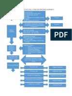 The Basics of Civil Litigation Process