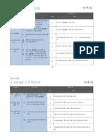 Dokumen Standard Kurikulum Dan Pentaksiran Matematik Tahun 4 SJKC
