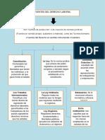Mapa Sinoptico Fuentes Del Derecho Laboral