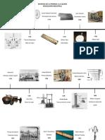 Linea Del Tiempo- Revolucion Industrial