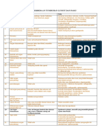 Tabel Perbedaan Tumbuhan Lumut Dan Paku