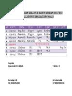 Daftar Pelajaran Kelas V
