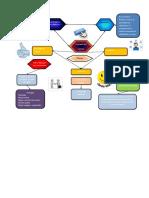 Mapa Mental Servicio Al Cliente