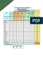 Ada County Hazard Risk Table