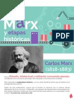 Carlos Max - Materialismo Histórico