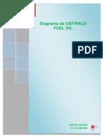 Diagrama de OSTWALD