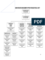 Organizational Chart HRMO