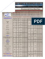 SOUTHLAND PIPE, Steel Pipe General Data Size Chart, Steel Pipe Sales, Nationwide