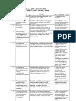 E.P. 3.1.6.1..Cara Menilai Dan Rencana Tindakl Lanjut SASARAN MUTU PKM