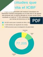 Solicitudes Que Tramita El ICBF