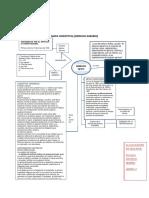 156034054 Mapa Conceptual Derecho Agrario Tarea Docx