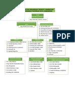 Struktur Organisasi Tim Mutu Akreditasi