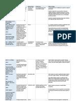 Evidence Chart DP