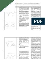 Ventajas y Desventajas de Los Diferentes Tipos de Conexiones Para Transformadores Trifásicos