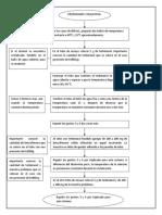 Diagrama Propiedades coligativas