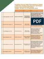 Judul Proyek Perubahan PIM IV 2014 Pelaksanaan 28 April 2014