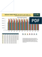 So. Tahoe Updated Median Home Prices