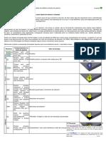 Identificação de Plásticos Através Da Queima (Com Tabela de Odores e Chamas)