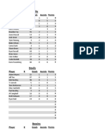 hockey stats 2
